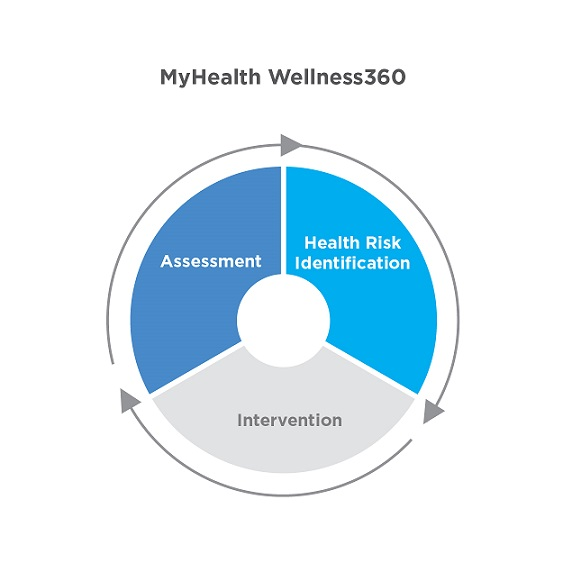 MyHeath Wellness360